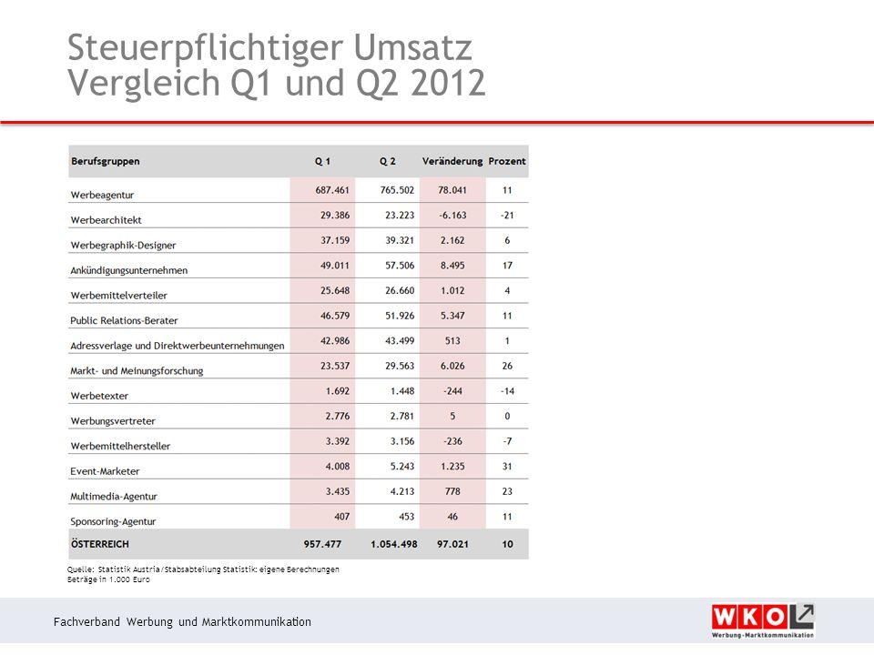 Fachverband Werbung und Marktkommunikation Steuerpflichtiger Umsatz Vergleich Q1 und Q2 2012 Quelle: Statistik Austria/Stabsabteilung Statistik: eigene Berechnungen Beträge in 1.000 Euro