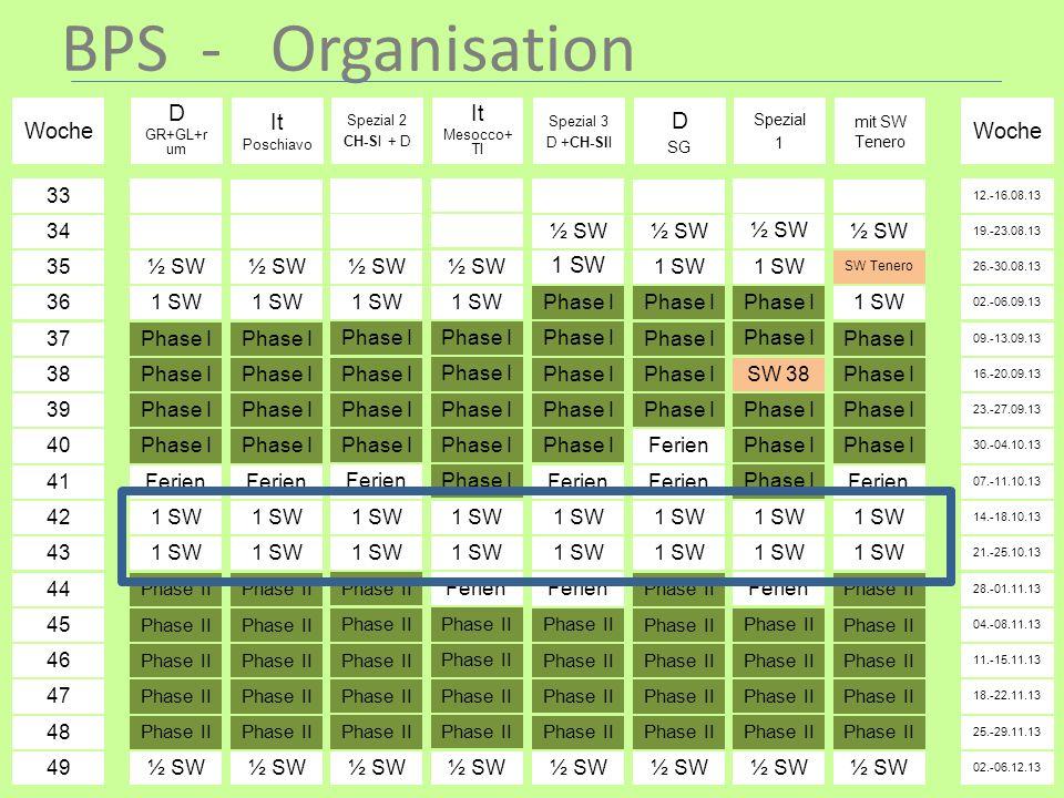 BPS - Organisation Woche 34 35 36 37 38 39 40 41 42 43 44 45 46 47 48 49 33 D GR+GL+r um ½ SW 1 SW Phase I Ferien 1 SW Phase II ½ SW D SG ½ SW 1 SW Ph