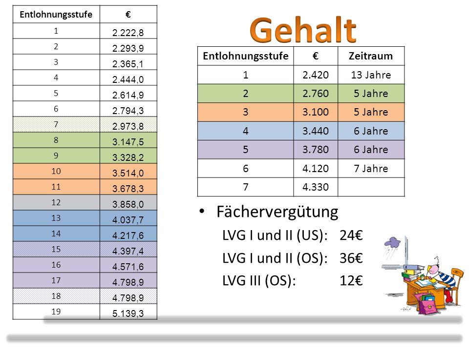 Im neuen LDR bei der Annahme 50% Oberstufe, 50% Unterstufenunterricht : 2.420 x 12 / 24 Jahreswochenstunden = 1.210 Fächerzulagen für die LV I und II: – (24+36)/2 =30 im Schnitt – 30 x 12 Monate x 22/24 (keine Zulage für Beratung) = 330 – 330 x 12/14 (keine Anrechnung der Zulagen auf 13./14.