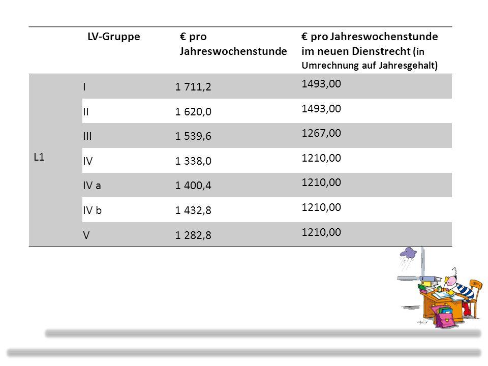LV-Gruppe pro Jahreswochenstunde pro Jahreswochenstunde im neuen Dienstrecht (in Umrechnung auf Jahresgehalt) L1 I1 711,2 1493,00 II1 620,0 1493,00 III1 539,6 1267,00 IV1 338,0 1210,00 IV a1 400,4 1210,00 IV b1 432,8 1210,00 V1 282,8 1210,00