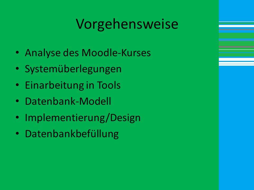 Vorgehensweise Analyse des Moodle-Kurses Systemüberlegungen Einarbeitung in Tools Datenbank-Modell Implementierung/Design Datenbankbefüllung