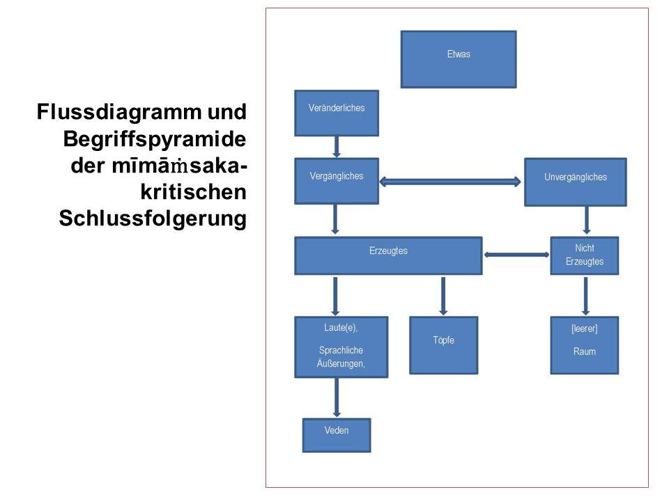 Flussdiagramm und Begriffspyramide der mīmā saka- kritischen Schlussfolgerung