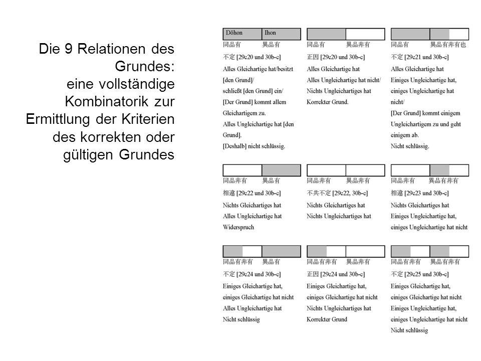 Die 9 Relationen des Grundes: eine vollständige Kombinatorik zur Ermittlung der Kriterien des korrekten oder gültigen Grundes