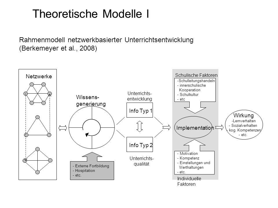 Theoretische Modelle I Implementation Netzwerke Info Typ 1 Info Typ 2 Unterrichts- entwicklung Unterrichts- qualität Wirkung -Lernverhalten - Sozialve