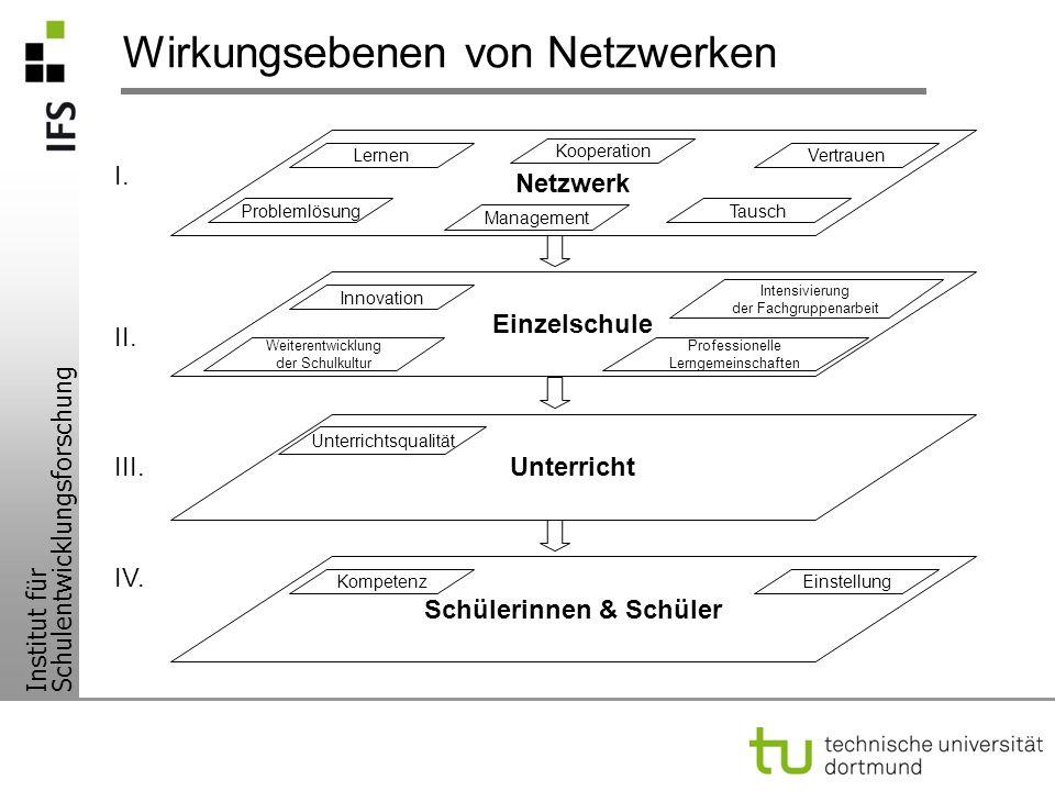 Institut für Schulentwicklungsforschung Wirkungsebenen von Netzwerken II. I. III. IV. Netzwerk Tausch Management Kooperation VertrauenLernen Problemlö