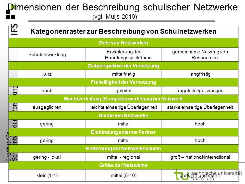 Institut für Schulentwicklungsforschung Dimensionen der Beschreibung schulischer Netzwerke Kategorienraster zur Beschreibung von Schulnetzwerken Ziele