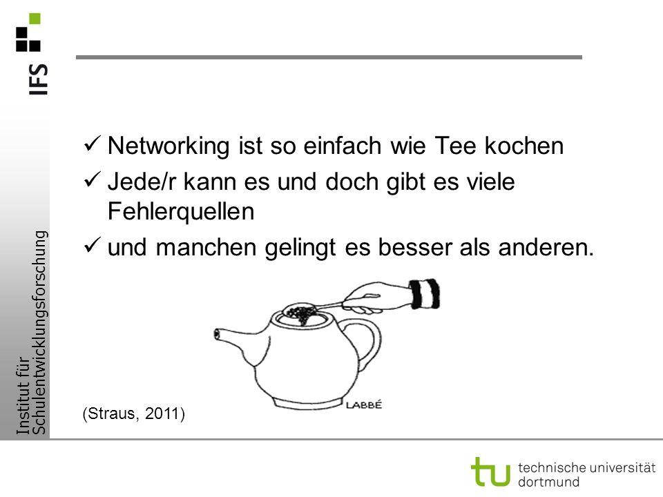 Theoretische Modelle I Implementation Netzwerke Info Typ 1 Info Typ 2 Unterrichts- entwicklung Unterrichts- qualität Wirkung -Lernverhalten - Sozialverhalten - kog.