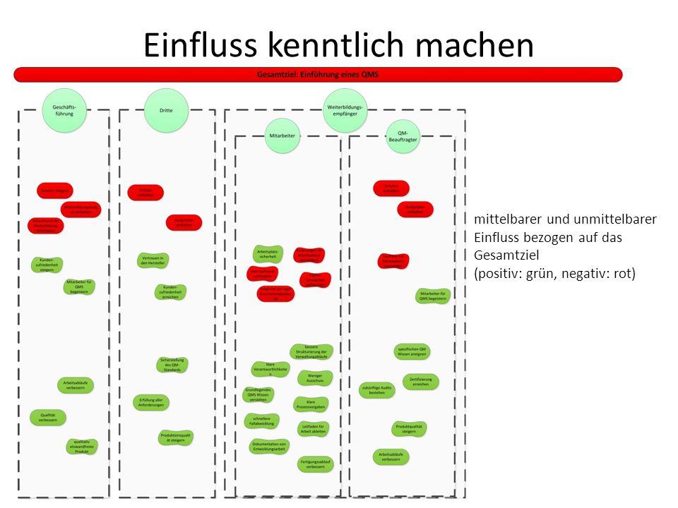 Einfluss kenntlich machen mittelbarer und unmittelbarer Einfluss bezogen auf das Gesamtziel (positiv: grün, negativ: rot)