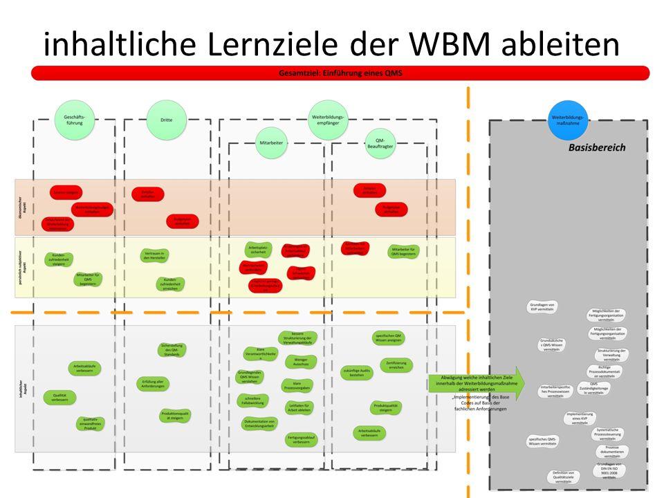 inhaltliche Lernziele der WBM ableiten