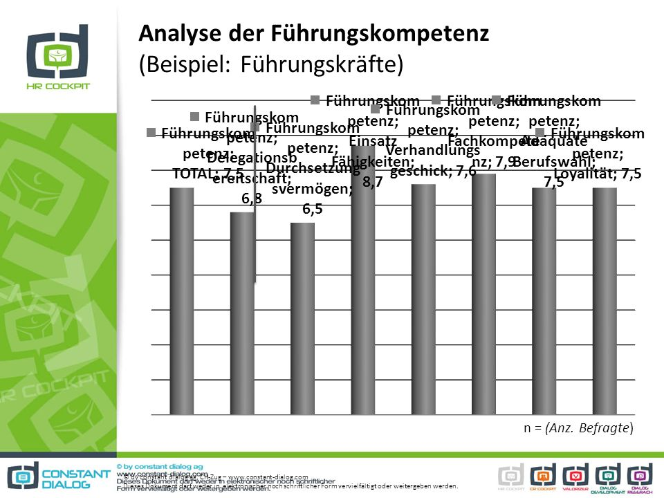 Analyse der Führungskompetenz (Beispiel: Führungskräfte) © by constant dialog ag, CH-Zug – www.constant-dialog.com Dieses Dokument darf weder in elekt