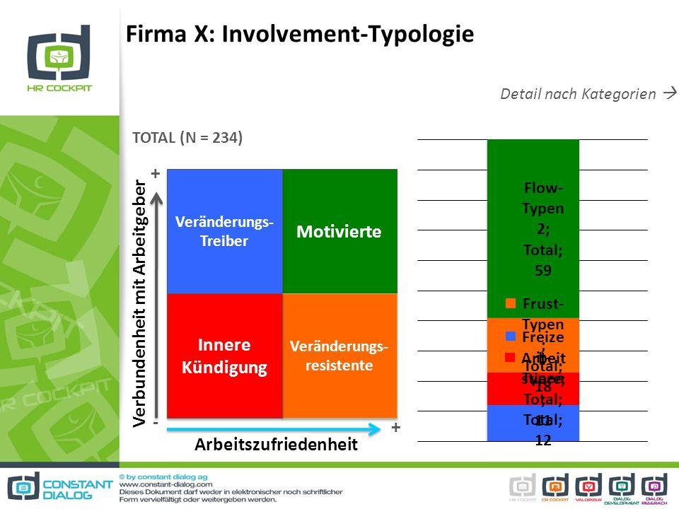Detail nach Kategorien Firma X: Involvement-Typologie Motivierte Veränderungs- Treiber Veränderungs- resistente Innere Kündigung Verbundenheit mit Arb