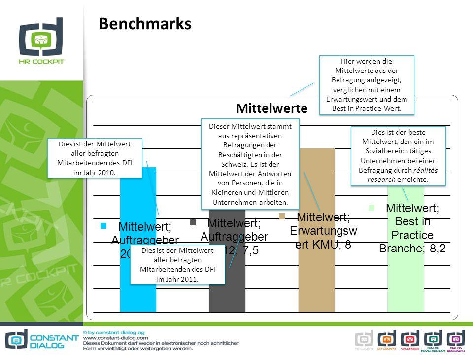 Benchmarks Hier werden die Mittelwerte aus der Befragung aufgezeigt, verglichen mit einem Erwartungswert und dem Best in Practice-Wert. Dies ist der M