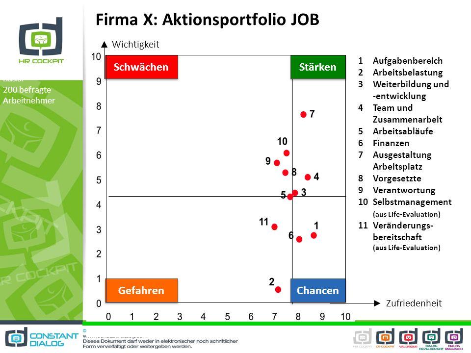 1Aufgabenbereich 2Arbeitsbelastung 3Weiterbildung und -entwicklung 4Team und Zusammenarbeit 5Arbeitsabläufe 6Finanzen 7Ausgestaltung Arbeitsplatz 8Vor