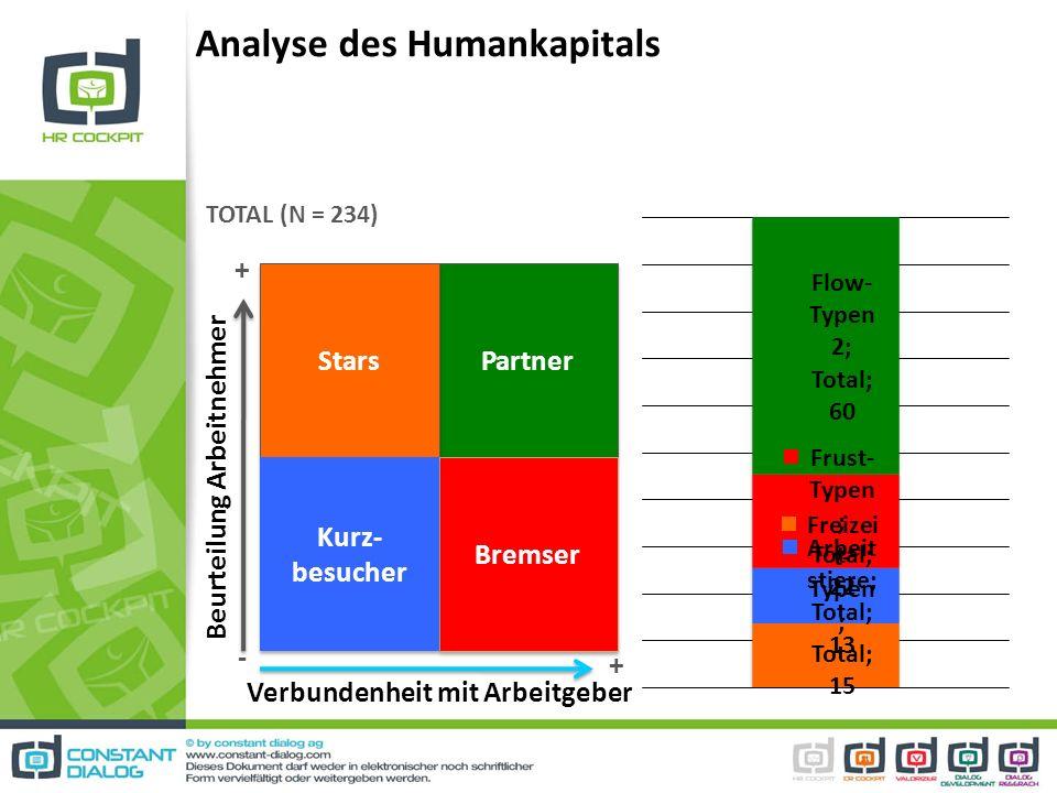 Analyse des Humankapitals Partner Stars Bremser Kurz- besucher Beurteilung Arbeitnehmer Verbundenheit mit Arbeitgeber TOTAL (N = 234) + + -