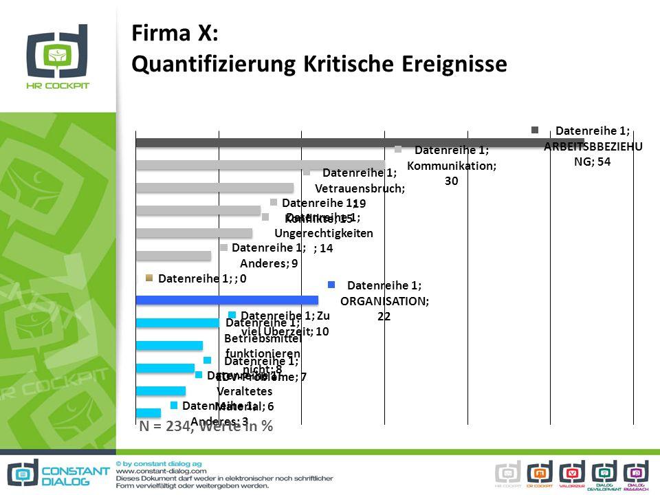 Firma X: Quantifizierung Kritische Ereignisse N = 234, Werte in %