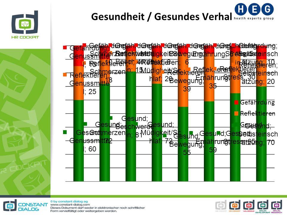 Gesundheit / Gesundes Verhalten Angaben in %