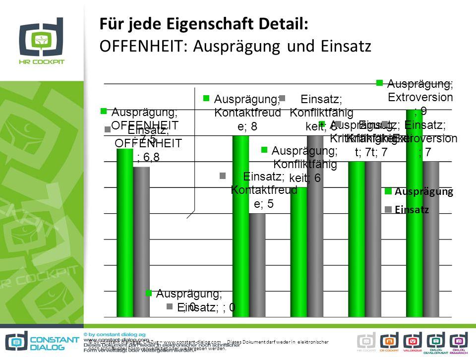 Für jede Eigenschaft Detail: OFFENHEIT: Ausprägung und Einsatz © by constant dialog ag, CH-Zug – www.constant-dialog.com Dieses Dokument darf weder in