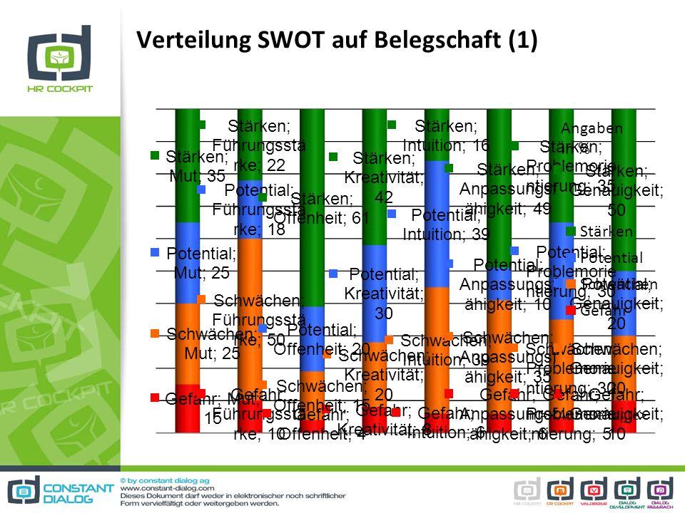 Verteilung SWOT auf Belegschaft (1) Angaben in % n =