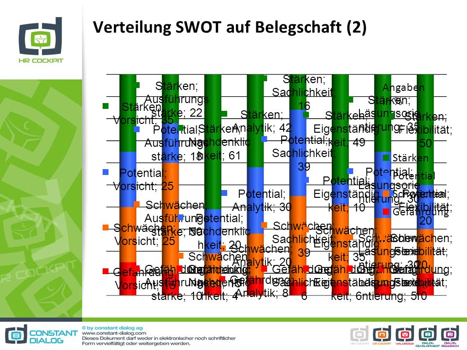 Verteilung SWOT auf Belegschaft (2) Angaben in % n =