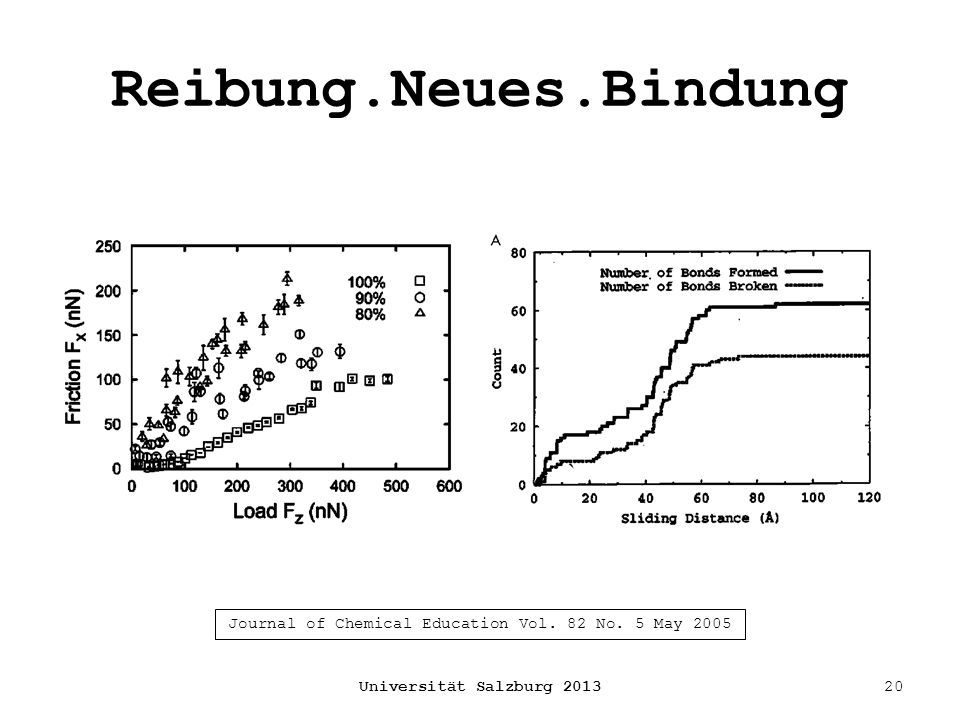 Reibung.Neues.Bindung Universität Salzburg 201320 Journal of Chemical Education Vol. 82 No. 5 May 2005