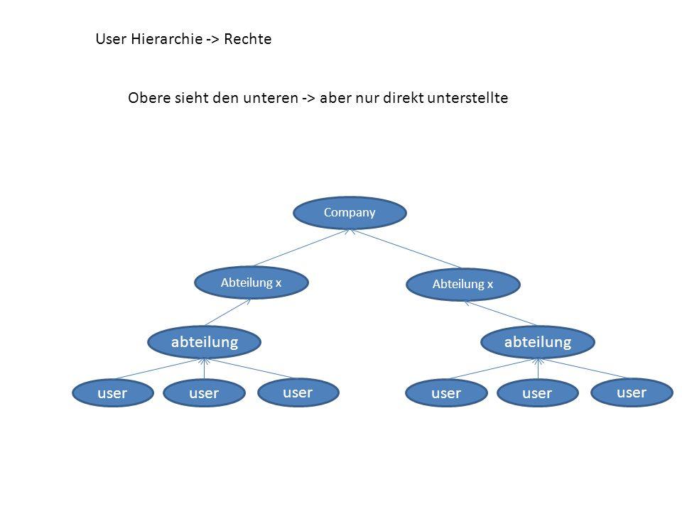 User Hierarchie -> Rechte abteilung user abteilung user Abteilung x Company Obere sieht den unteren -> aber nur direkt unterstellte