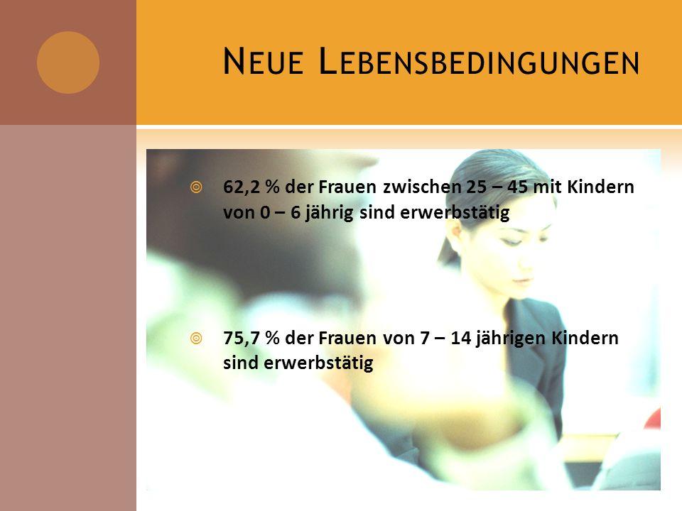 N EUE L EBENSBEDINGUNGEN 62,2 % der Frauen zwischen 25 – 45 mit Kindern von 0 – 6 jährig sind erwerbstätig 75,7 % der Frauen von 7 – 14 jährigen Kinde