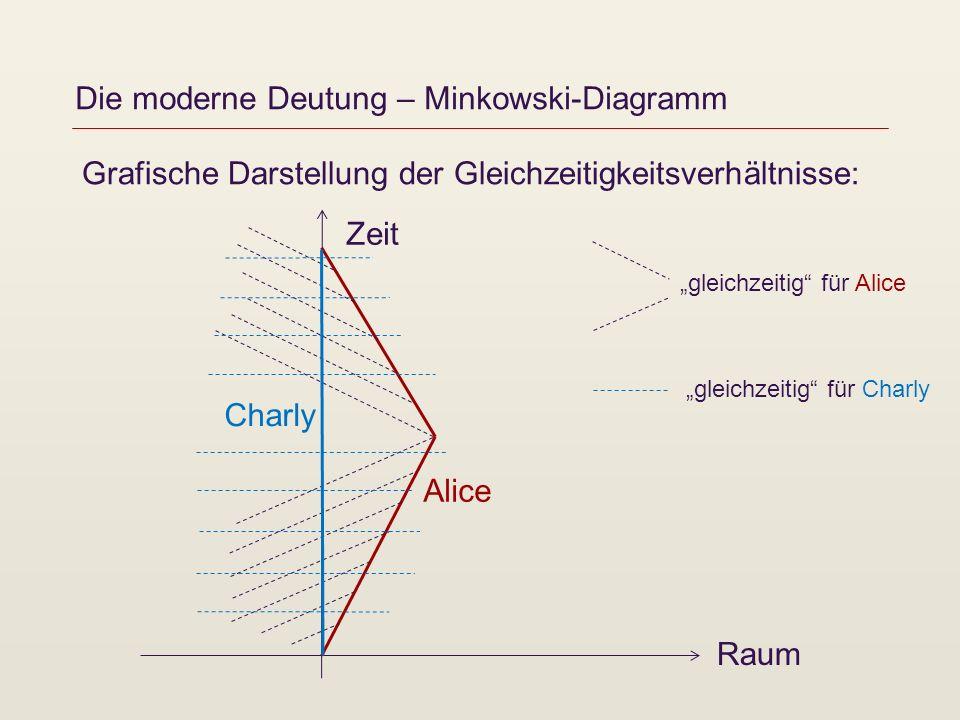 Die moderne Deutung – Minkowski-Diagramm Grafische Darstellung der Gleichzeitigkeitsverhältnisse: Zeit Raum Charly Alice gleichzeitig für Alice gleich