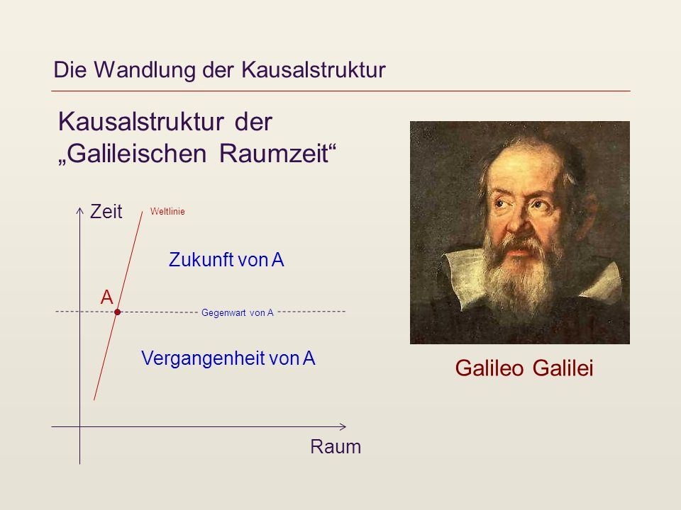 Die Wandlung der Kausalstruktur Kausalstruktur der Galileischen Raumzeit Zeit Raum A Zukunft von A Vergangenheit von A Gegenwart von A Galileo Galilei