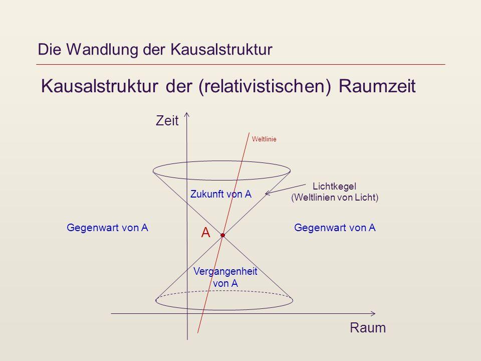 Die Wandlung der Kausalstruktur Kausalstruktur der (relativistischen) Raumzeit Zeit Raum A Zukunft von A Vergangenheit von A Weltlinie Gegenwart von A