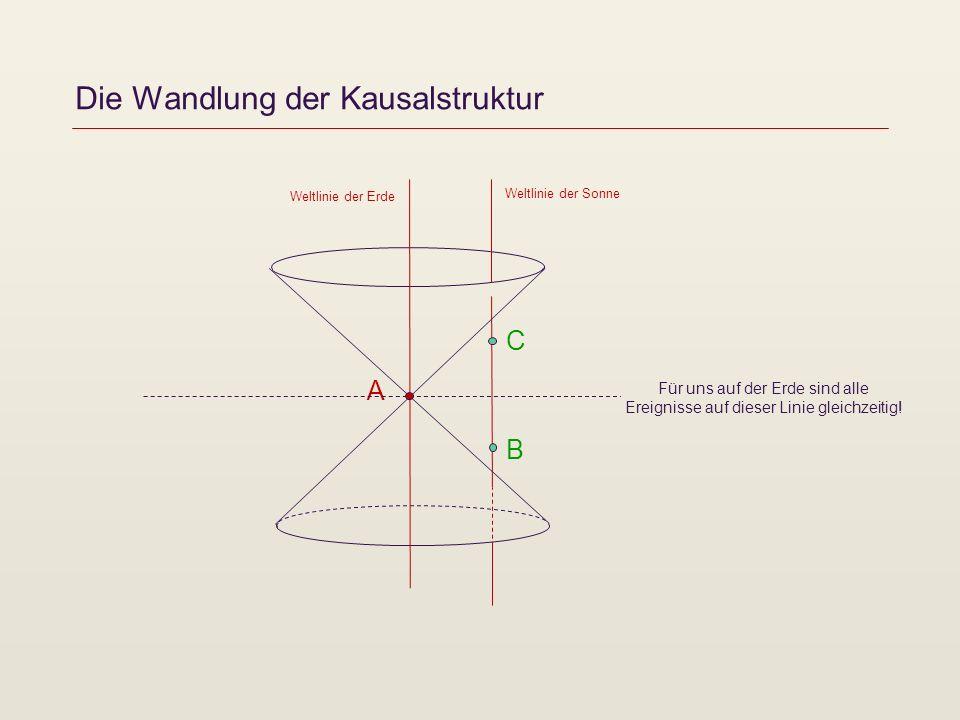 Die Wandlung der Kausalstruktur A Weltlinie der Sonne C B Weltlinie der Erde Es gibt einen Bewegungszustand (ein Inertialsystem), von dem aus betrachtet alle Ereignisse auf dieser Linie gleichzeitig sind.