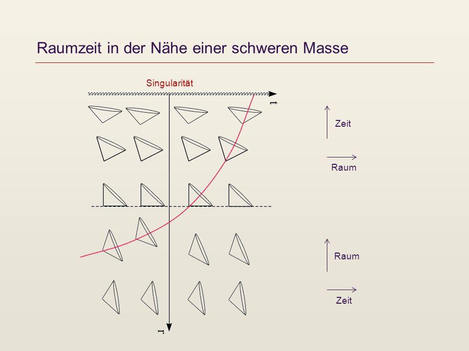 Singularitäten der Raumzeit 1969 Roger Penrose Vermutung: Singularitäten der Raumzeit sind immer von einem Ereignishorizont umgeben (cosmic censorship).