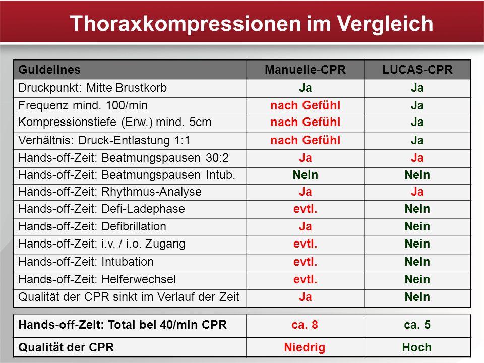 Thoraxkompressionen im Vergleich GuidelinesManuelle-CPRLUCAS-CPR Druckpunkt: Mitte BrustkorbJa Frequenz mind. 100/minnach GefühlJa Kompressionstiefe (
