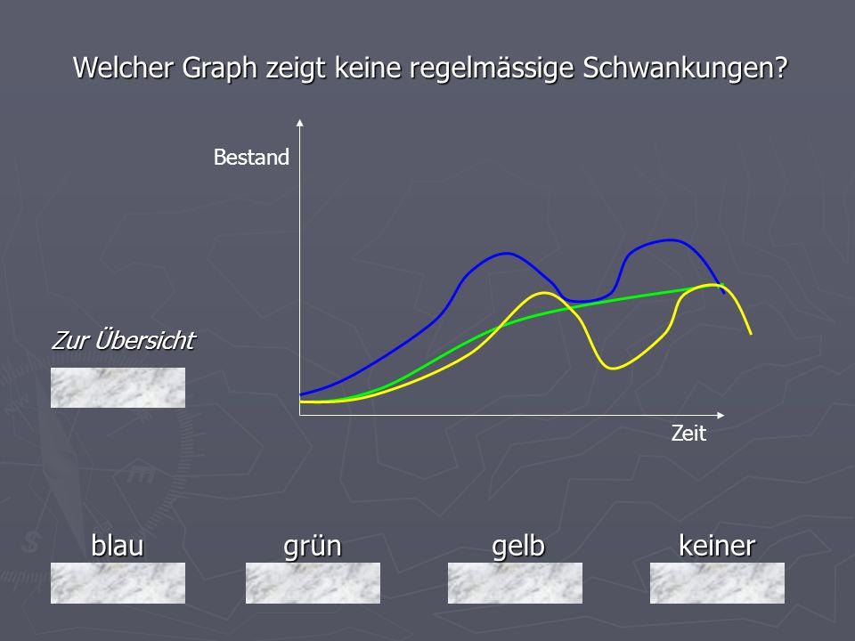 blaugrüngelbkeiner Zur Übersicht Welcher Graph zeigt keine regelmässige Schwankungen? Bestand Zeit