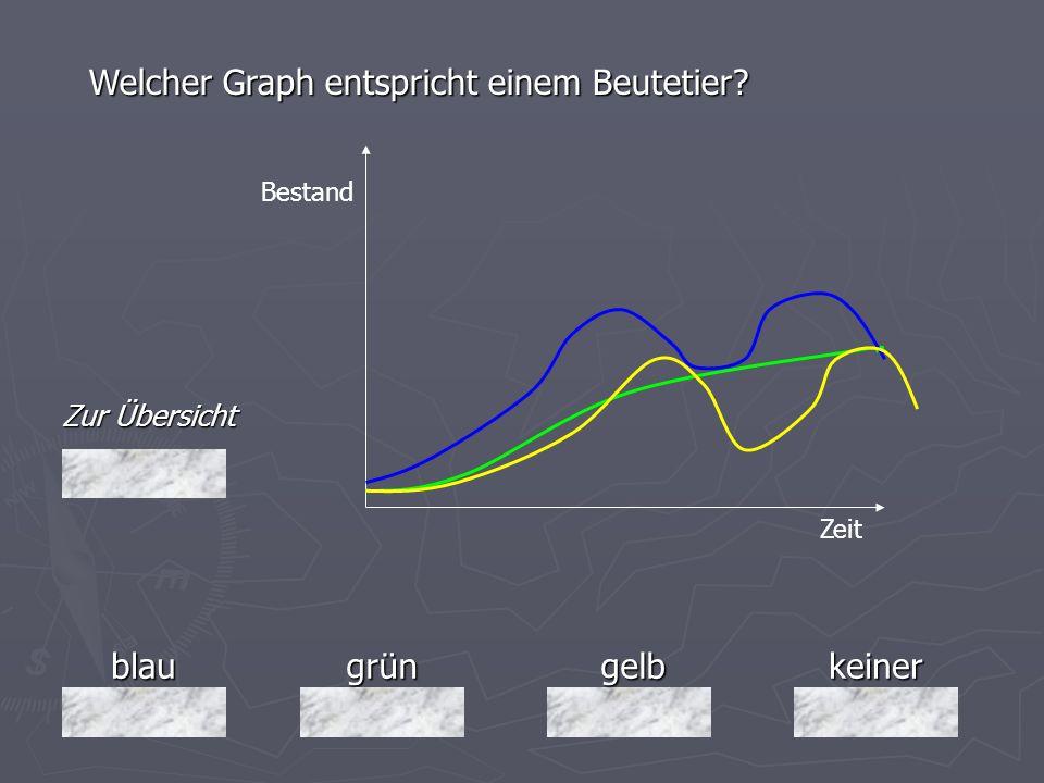 blaugrüngelbkeiner Zur Übersicht Welcher Graph entspricht einem Beutetier? Bestand Zeit