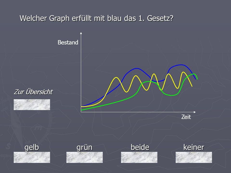 gelbgrünbeidekeiner Zur Übersicht Welcher Graph erfüllt mit blau das 1. Gesetz? Bestand Zeit