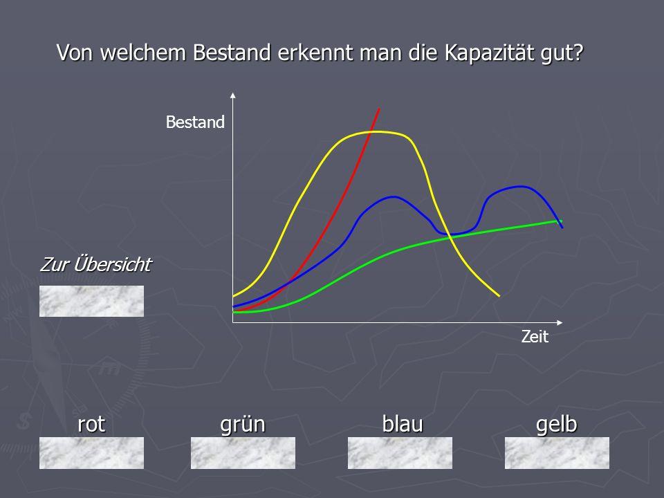 rotgrünblaugelb Zur Übersicht Von welchem Bestand erkennt man die Kapazität gut? Bestand Zeit