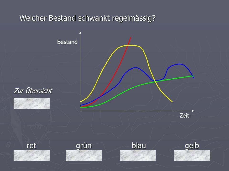 rotgrünblaugelb Zur Übersicht Welcher Bestand schwankt regelmässig? Bestand Zeit