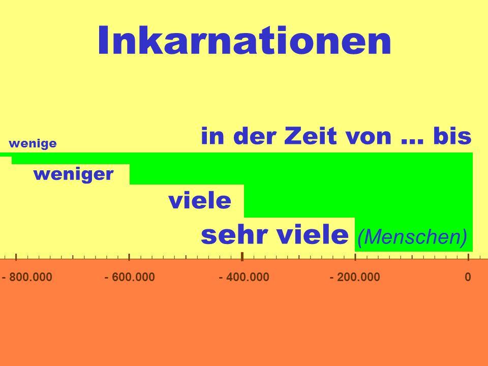 Inkarnationen 0- 200.000- 400.000- 600.000- 800.000 in der Zeit von... bis sehr viele (Menschen) viele weniger wenige