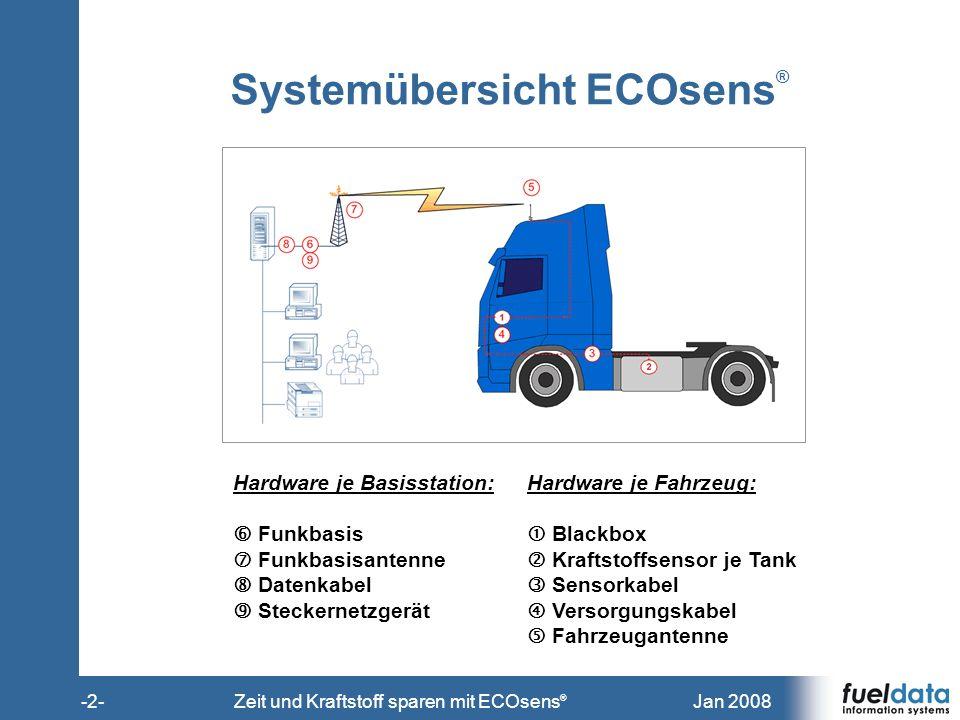 Jan 2008-2-Zeit und Kraftstoff sparen mit ECOsens ® Systemübersicht ECOsens ® Hardware je Basisstation: Funkbasis Funkbasisantenne Datenkabel Steckern