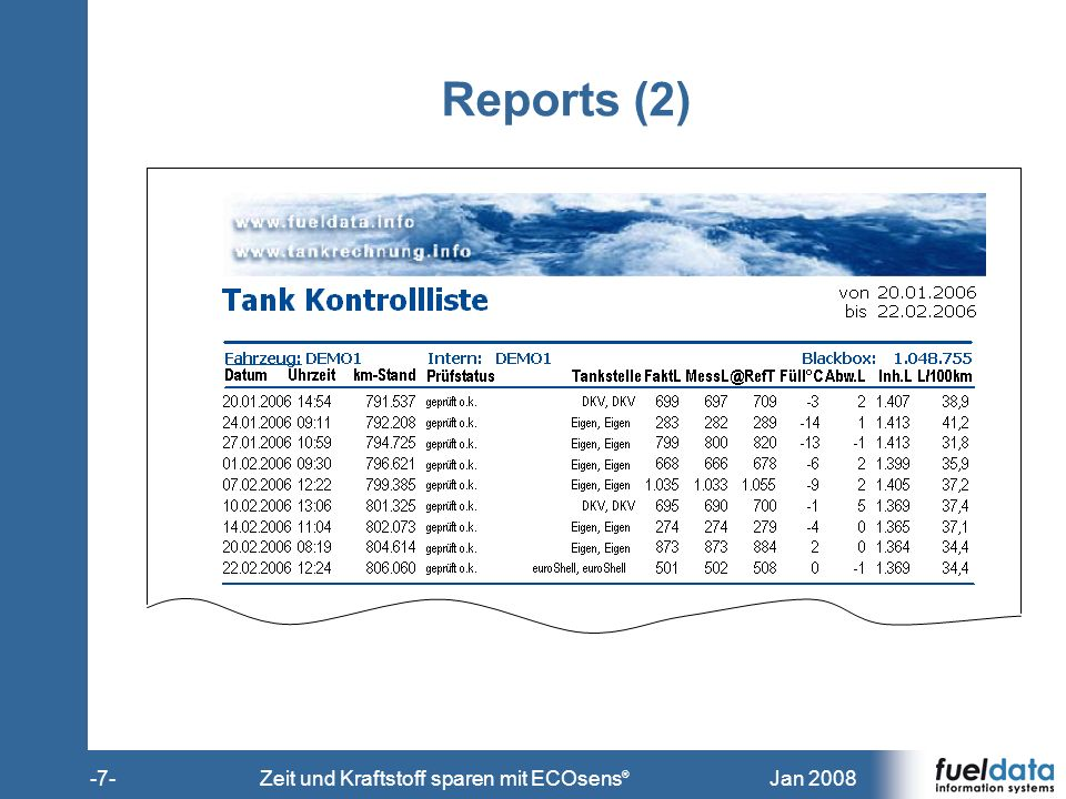 Jan 2008-8-Zeit und Kraftstoff sparen mit ECOsens ® Reports (3) Wochenbericht von01.01.2006 bis28.02.2006 Fahrzeug:DEMO1Intern:DEMO1Blackbox:1048755 WocheBeginnfährt kmkm/hkm Standsteht hfährt hleer hStpkm/StpStp/hVerbrLL/100km 04-0618.01.20067441791.53694,201,803121743,2 05-0622.01.20063.18871794.724122,8545,151761841.08133,9 06-0629.01.20062.89170797.615102,8141,191282331.02935,6 07-0605.02.20062.98971801.324125,7342,271262431.11637,3 08-0612.02.20062.48673803.810109,8634,1410025384233,9 09-0619.02.20062.25295806.062144,1823,8214516678234,7 10-0626.02.200662167806.68362,729,286310721935,3 77 DEMO1 19 15.221806.6831982045.10133,5 Monatsbericht von01.01.2006 bis28.02.2006 Fahrzeug:DEMO1Intern:DEMO1Blackbox:1048755 Monatfährt kmkm/hkm Standsteht hfährt hleer hStpkm/StpStp/hVerbrLL/100km 01-20064.58470796.046270,8265,180,002551841.58734,6 02-200610.63780806.683491,52132,480,005142143.51433,0 77 DEMO1 19 15.221806.6831982045.10133,5 Tagesbericht von 22.01.2006 bis 28.02.2006
