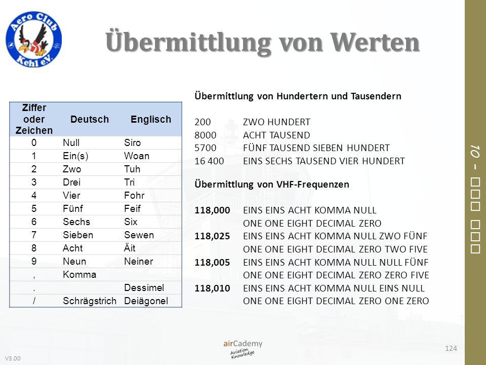 V3.00 10 – Air Law Übermittlung von Werten 124 Ziffer oder Zeichen DeutschEnglisch 0NullSiro 1Ein(s)Woan 2ZwoTuh 3DreiTri 4VierFohr 5FünfFeif 6SechsSi