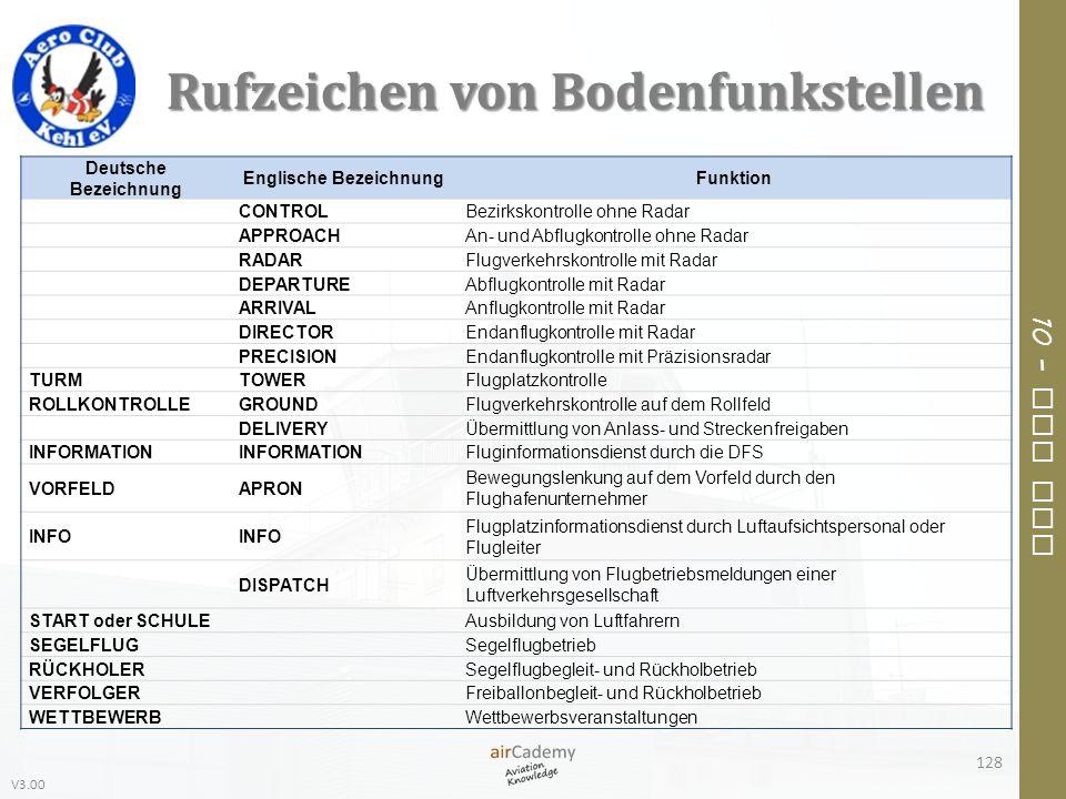 V3.00 10 – Air Law Rufzeichen von Bodenfunkstellen 128 Deutsche Bezeichnung Englische BezeichnungFunktion CONTROLBezirkskontrolle ohne Radar APPROACHA