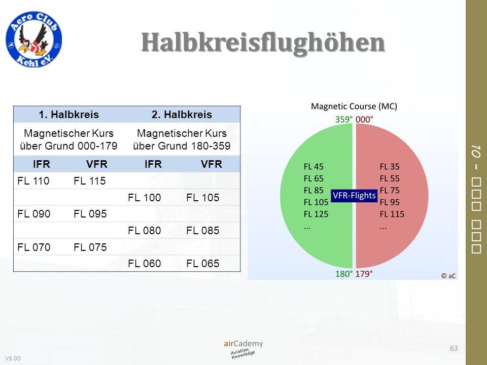 V3.00 10 – Air Law Halbkreisflughöhen 63 1. Halbkreis2. Halbkreis Magnetischer Kurs über Grund 000-179 Magnetischer Kurs über Grund 180-359 IFRVFRIFRV