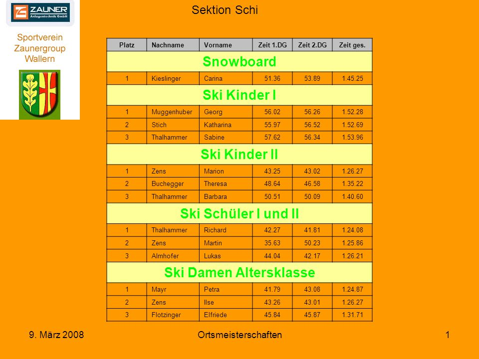 Sektion Schi 9. März 2008Ortsmeisterschaften1 PlatzNachnameVornameZeit 1.DGZeit 2.DGZeit ges.