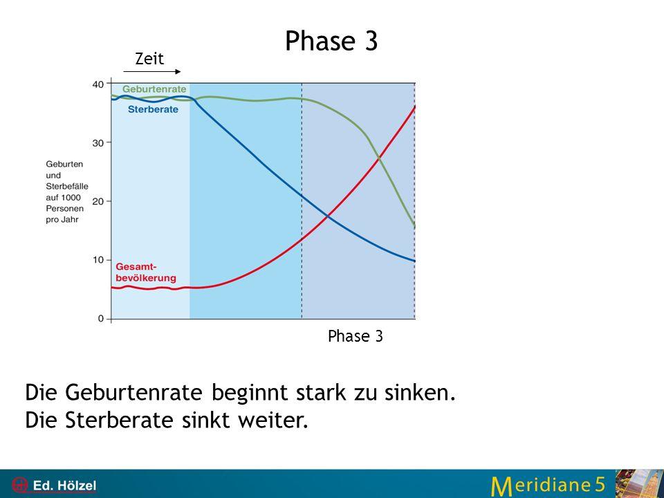 Phase 3 Die Geburtenrate beginnt stark zu sinken. Die Sterberate sinkt weiter. Phase 3 Zeit