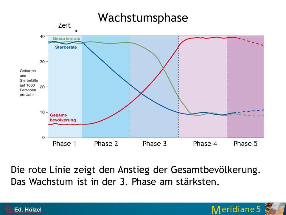 Wachstumsphase Die rote Linie zeigt den Anstieg der Gesamtbevölkerung. Das Wachstum ist in der 3. Phase am stärksten. Phase 5Phase 1Phase 2Phase 3Phas