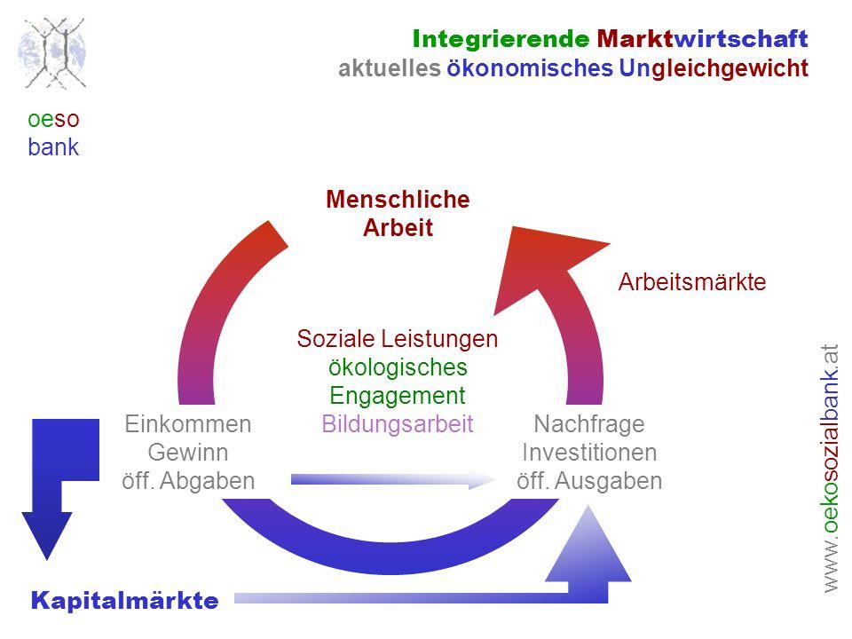 www. oeko sozial bank.at oeso bank Menschliche Arbeit Integrierende Marktwirtschaft aktuelles ökonomisches Ungleichgewicht Einkommen Gewinn öff. Abgab