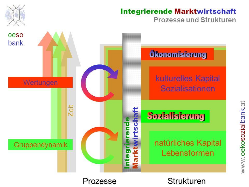www. oeko sozial bank.at oeso bank Zeit Integrierende Marktwirtschaft Prozesse und Strukturen natürliches Kapital Lebensformen kulturelles Kapital Soz