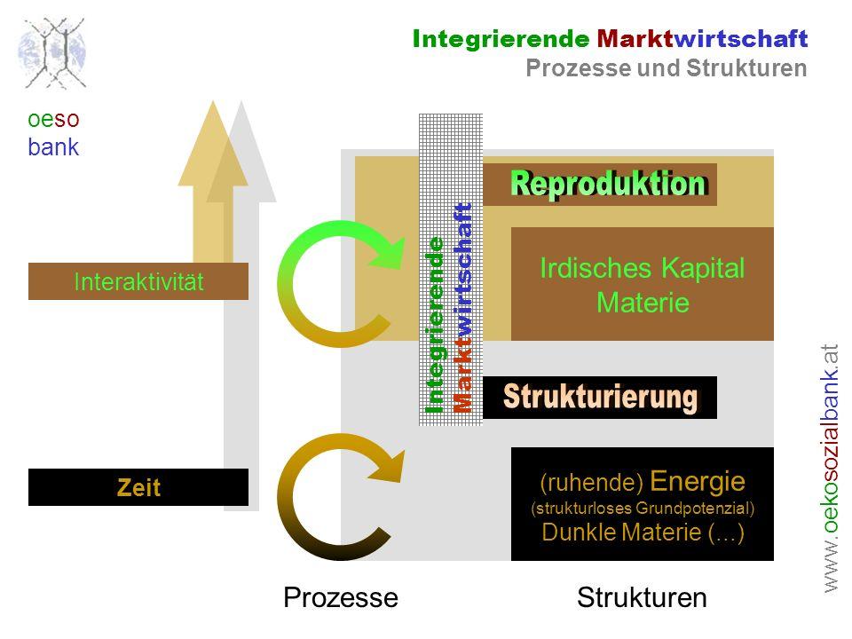 www. oeko sozial bank.at oeso bank Integrierende Marktwirtschaft Prozesse und Strukturen (ruhende) Energie (strukturloses Grundpotenzial) Dunkle Mater