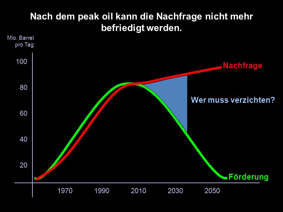Förderung Nachfrage 20102030197019902050 80 60 40 20 100 Mio.